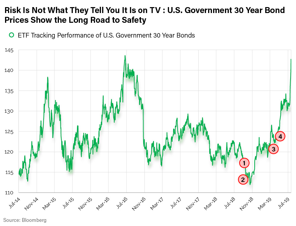 Risk is Not What They Tell You-US Government 30 Year Bond Prices Show the Long Road to Safety