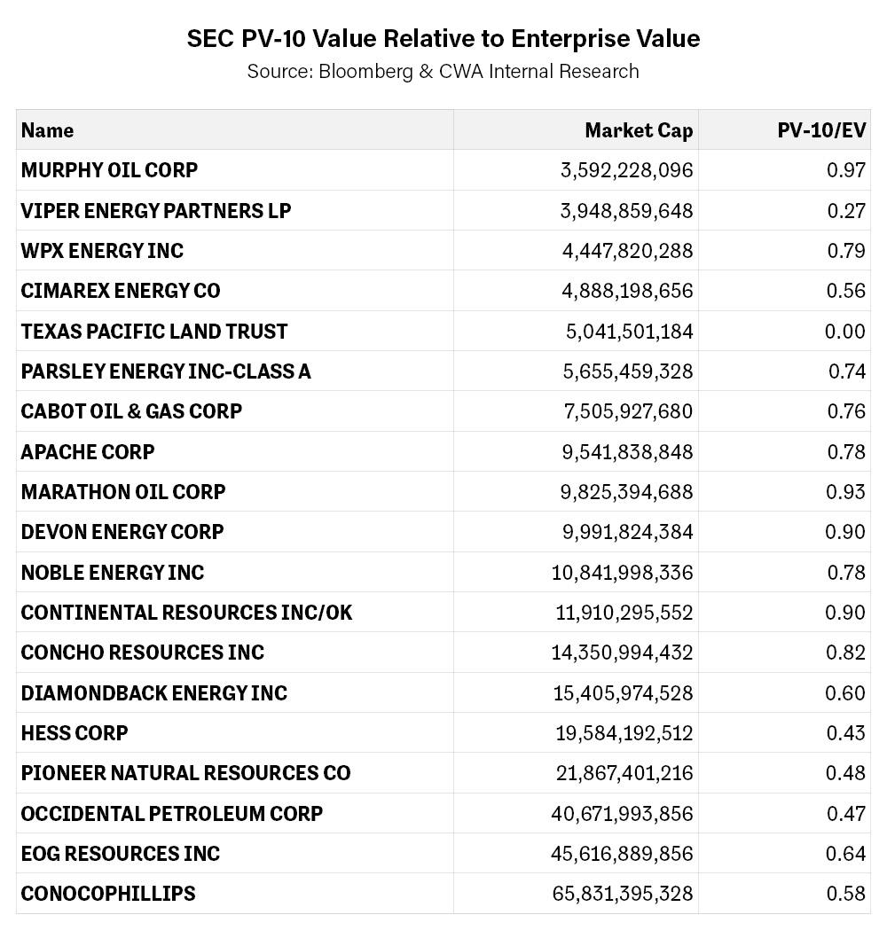 SEC PV-10 Value Relative to Enterprise Value