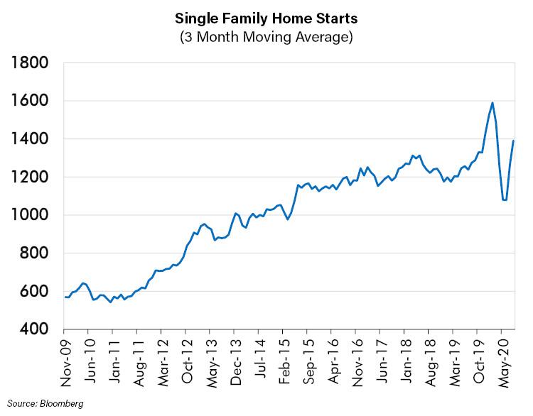 SIngle Family Home Starts