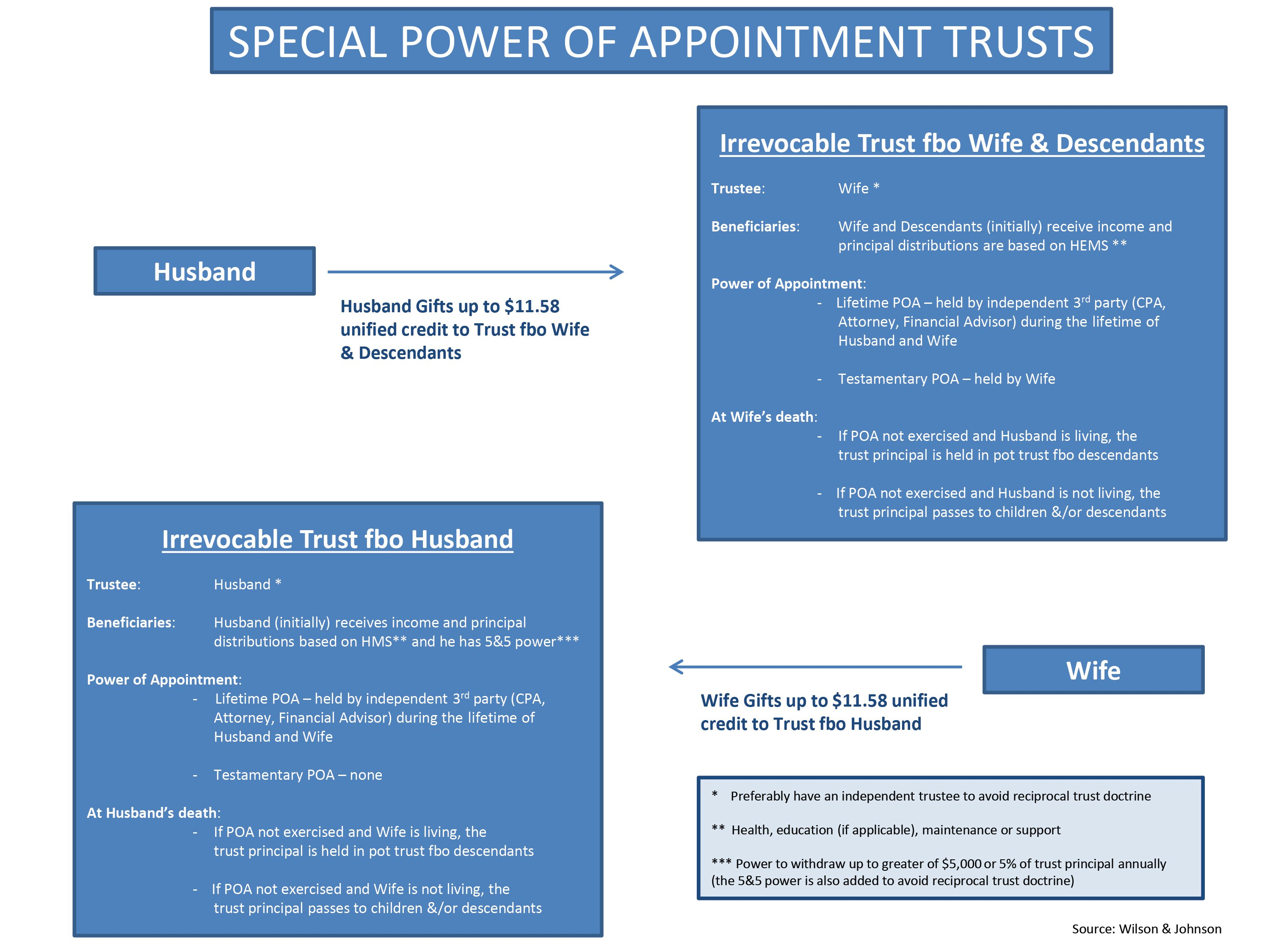 Special Power of Appointment Trusts Diagram