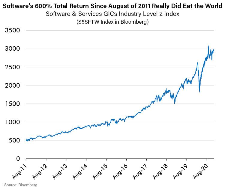 Softwares 600 percent Total Return