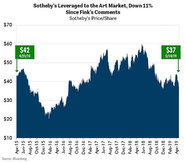 Sotherby's Leveraged to the Art Market, Down 11% Since Fink's Comments