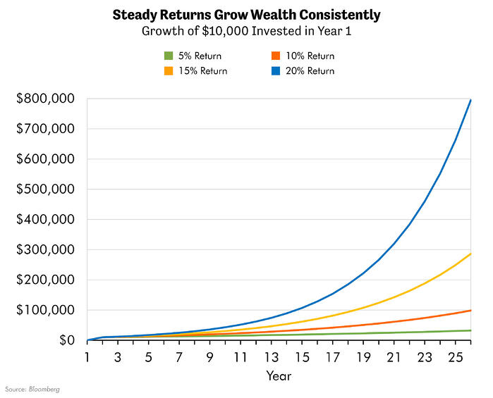 Steady Returns Grow Wealth Consistently