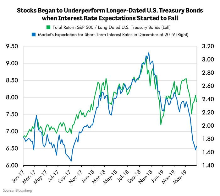 Stocks Began to Underperform Longer-Dated U.S. Treasury Bonds when Interest Rate Expectations Started to Fall