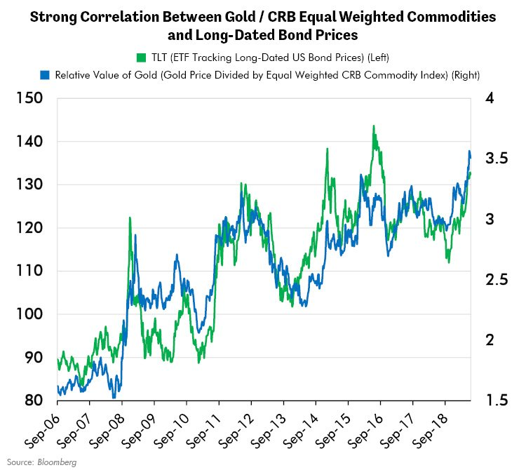 Strong Correlation Between Gold CRB Equal Weighted Commodities and Long-Dated Bond Prices