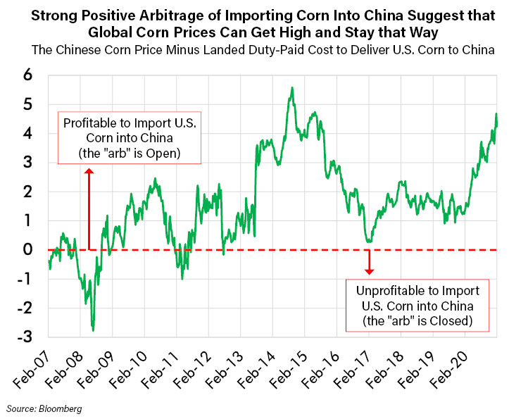 Strong Positive Arbitrage of Importing Corn into China Suggest that Global Corn Prices Can Get High and Stay that Way_1