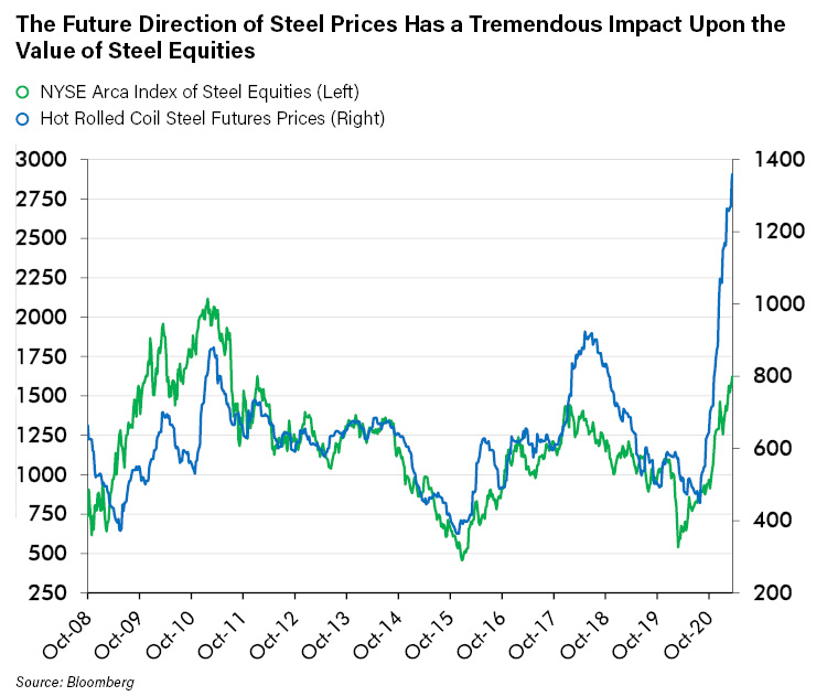 The Future Direction of Steel Prices Has a tremendous Impact Upon the Value of Steel Equities