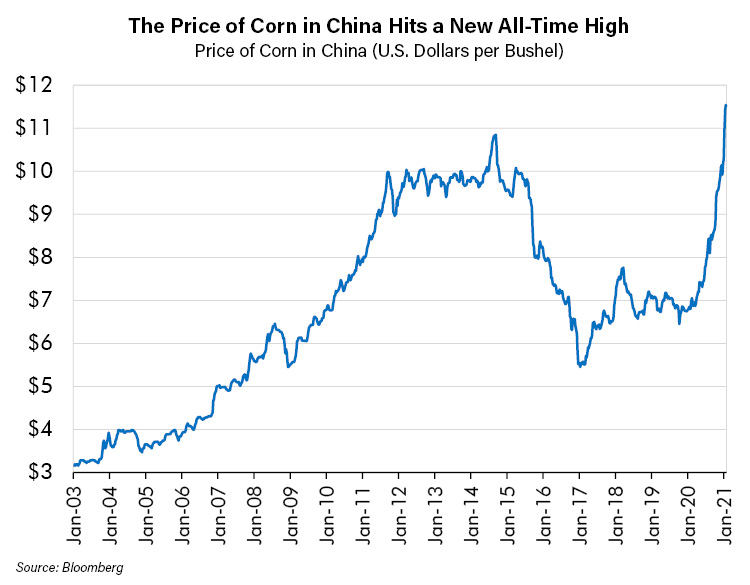 The Price of Corn in China Hits a New All Time High_1