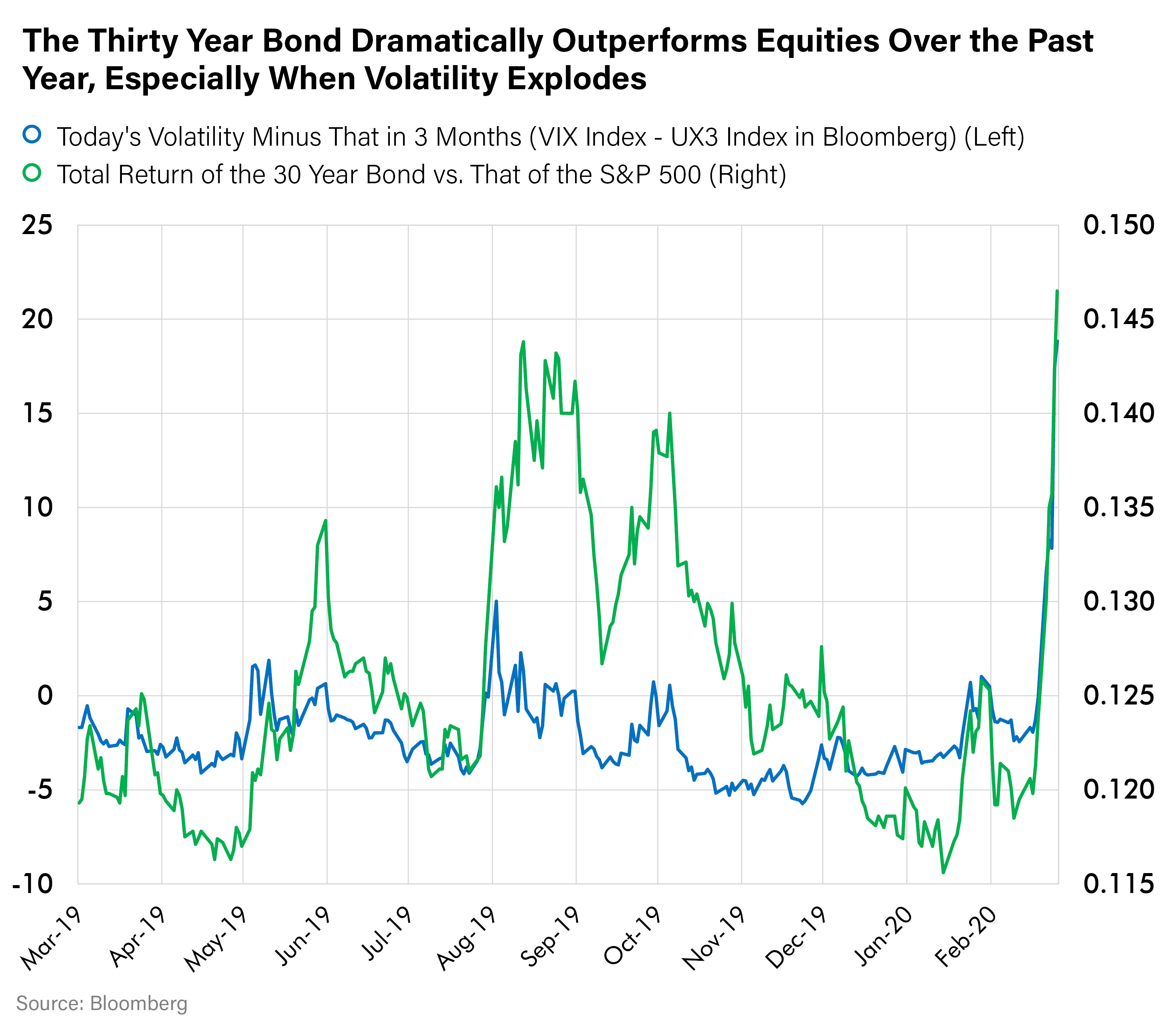 The Thirty Year Bond Dramatically Outperforms Equities Over the Past Year