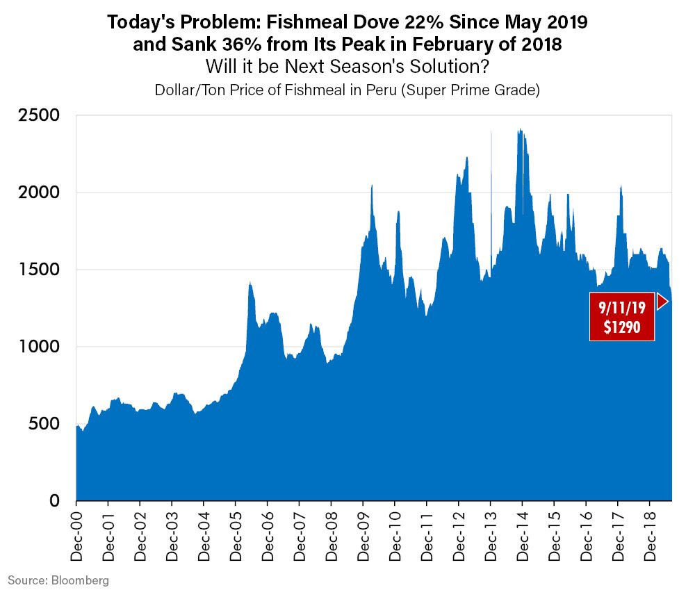 Todays Problem-Fishmeal Dove 22% Since May 2019 and Sank 36% from its Peak in February of 2018