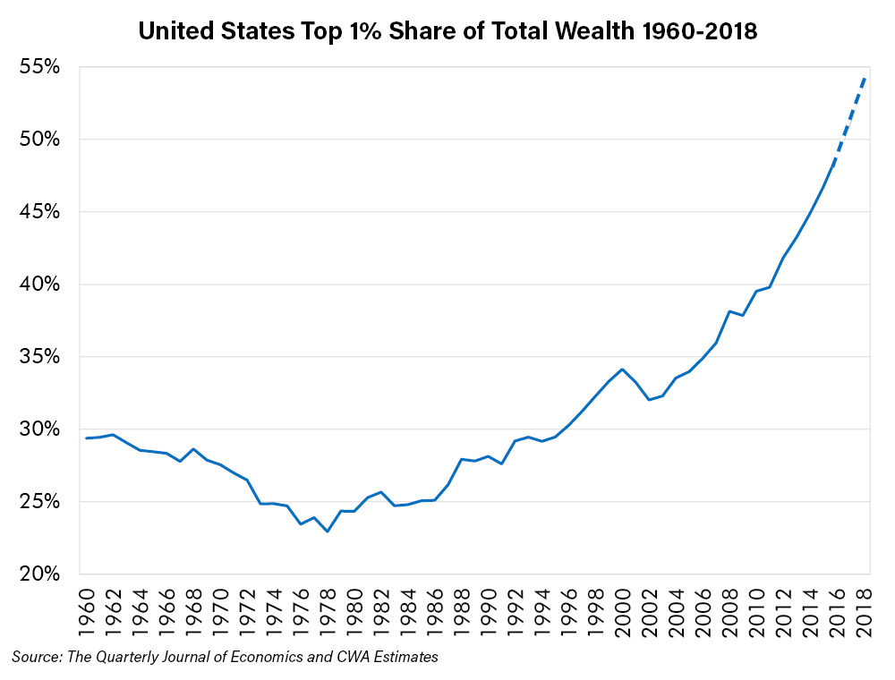 US Top 1% Share of Total Wealth
