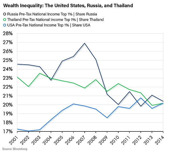 Wealth Inequality: The United States, Russia, and Thailand
