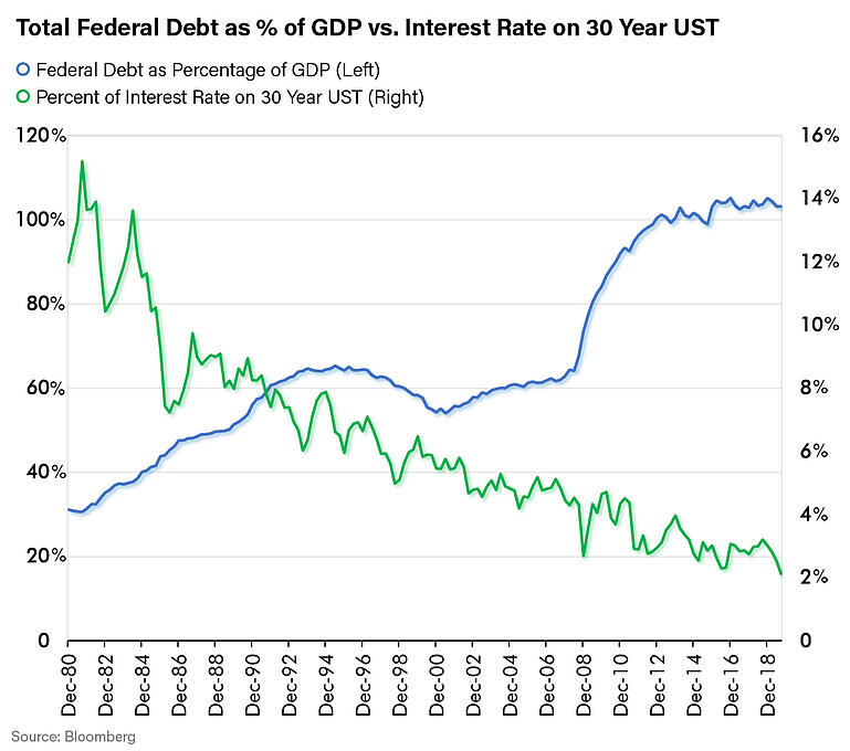 Total Federal Debt as Percentage of GDP vs Interest Rate on 30 Year UST