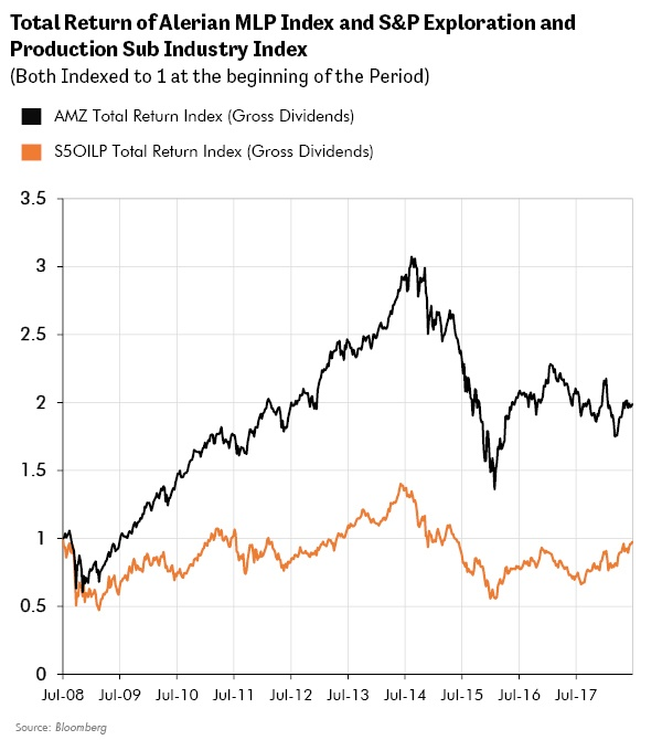Total Return of Alerian MLP Index and S&P Exploration and Production Sub Industry Index