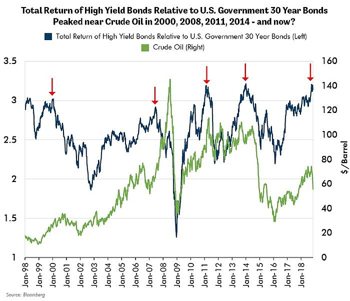 Total Return of High Yield Bonds Relative to U.S. Government 30 Year Bonds Peaked near Crude Oil in 2000, 2008, 2011, 2014 - and now?