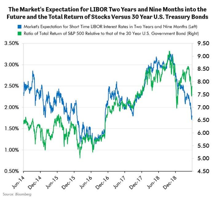 Total Return of Stocks Versus 30 Year UST Bonds