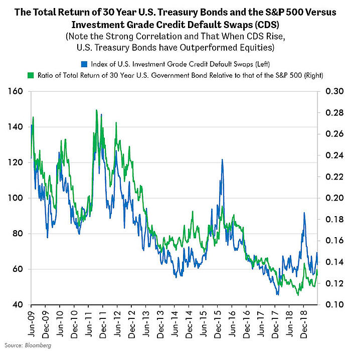 Total Return of Treasury Bonds versus S&P 500