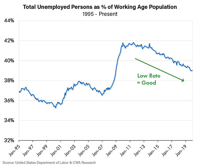Total Unemployed Persons as % of Working Age Population-1