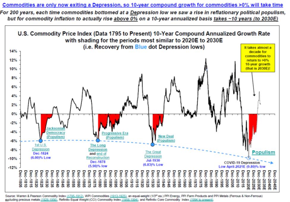 U.S. Commodity Price Index