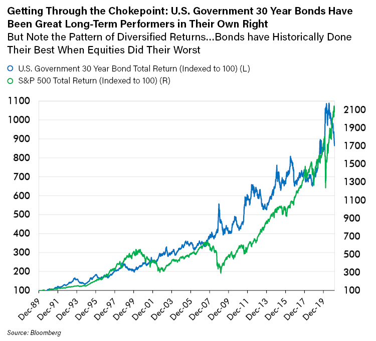 Getting through the Chokepoint - U.S. Government 30 Year Bonds Have Been Great long-Term Performers in their Own Right