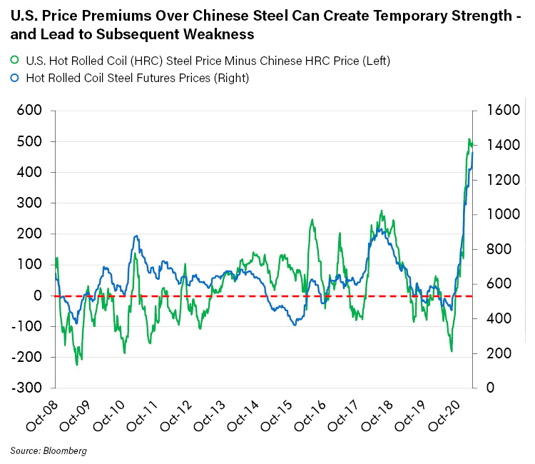 U.S. Price Premiums Over Chinese Steel Can Create Temporary Strength - and Lead to Subsequent Weakness