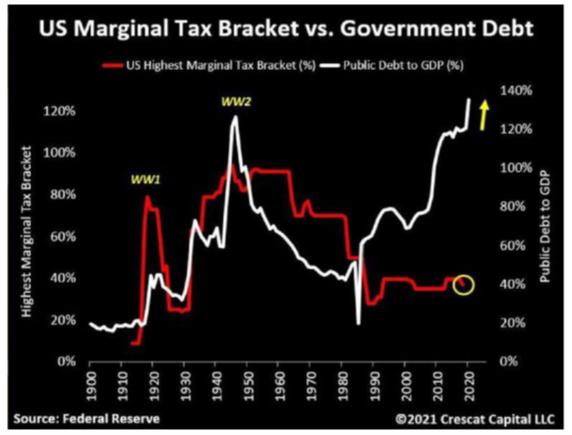 US Marginal Tax Bracket vs. Government Debt