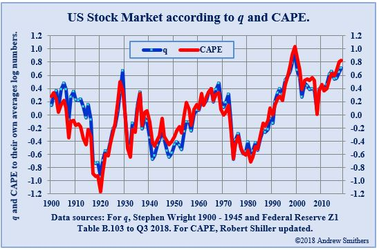 US Stock Market according to q and CAPE
