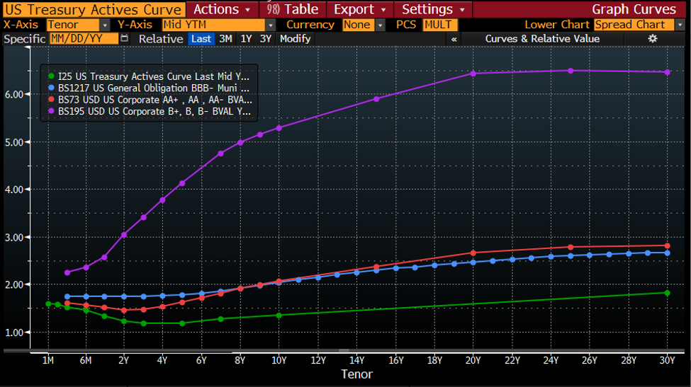US Treasury Actives Curve-1