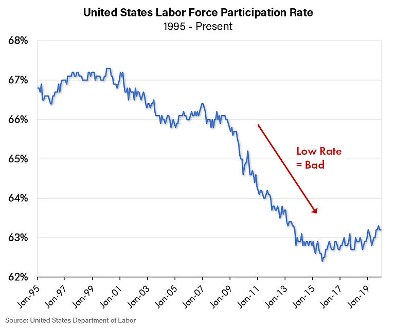 United States Labor Force Participation Rate-1