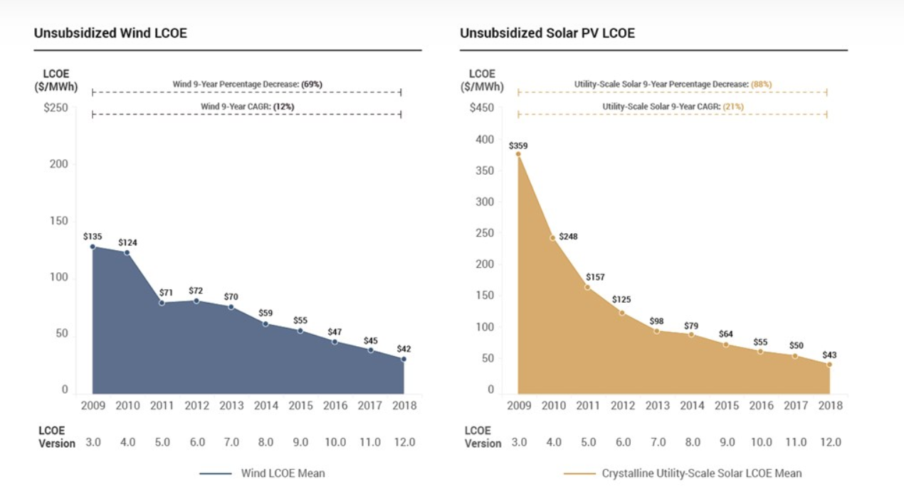 Unsubsidized Wind and Solar