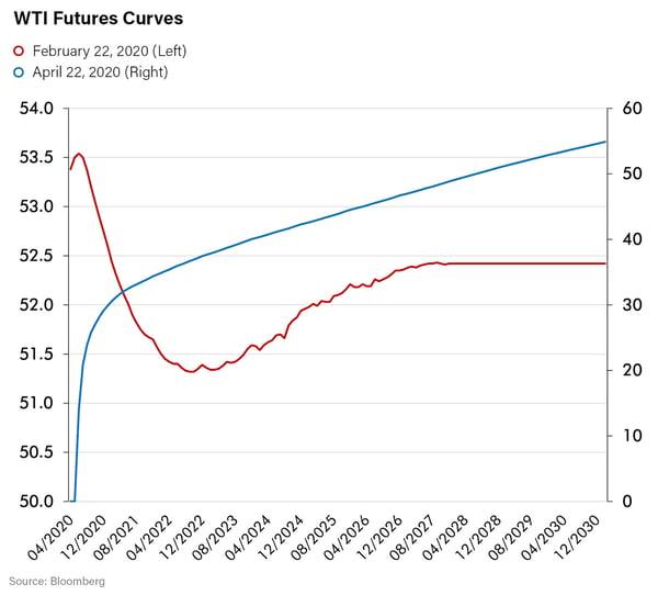 WTI Futures Curves-1