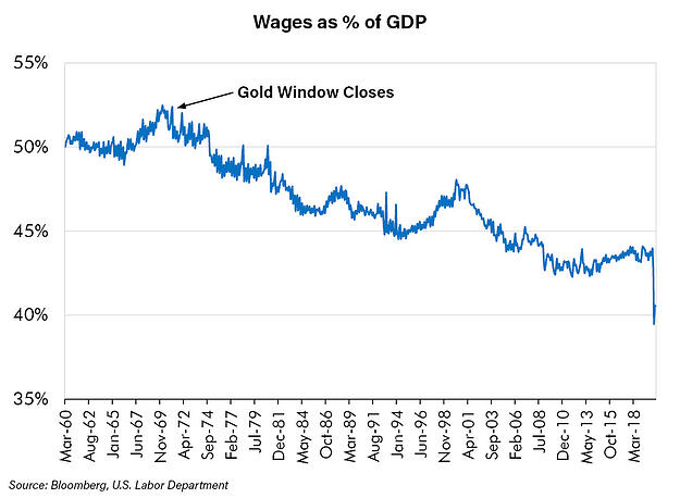 Wages as % of GDP