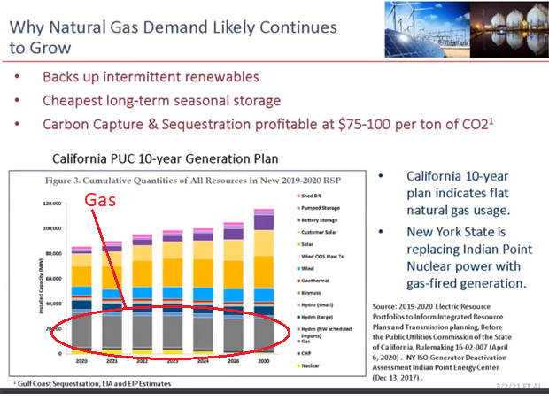 Why Natural Gas Demand Likely Continues to Grow