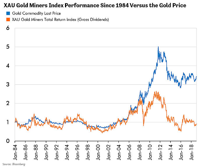 XAU Gold Miners Index Performance Since 1984 Versus the Gold Price