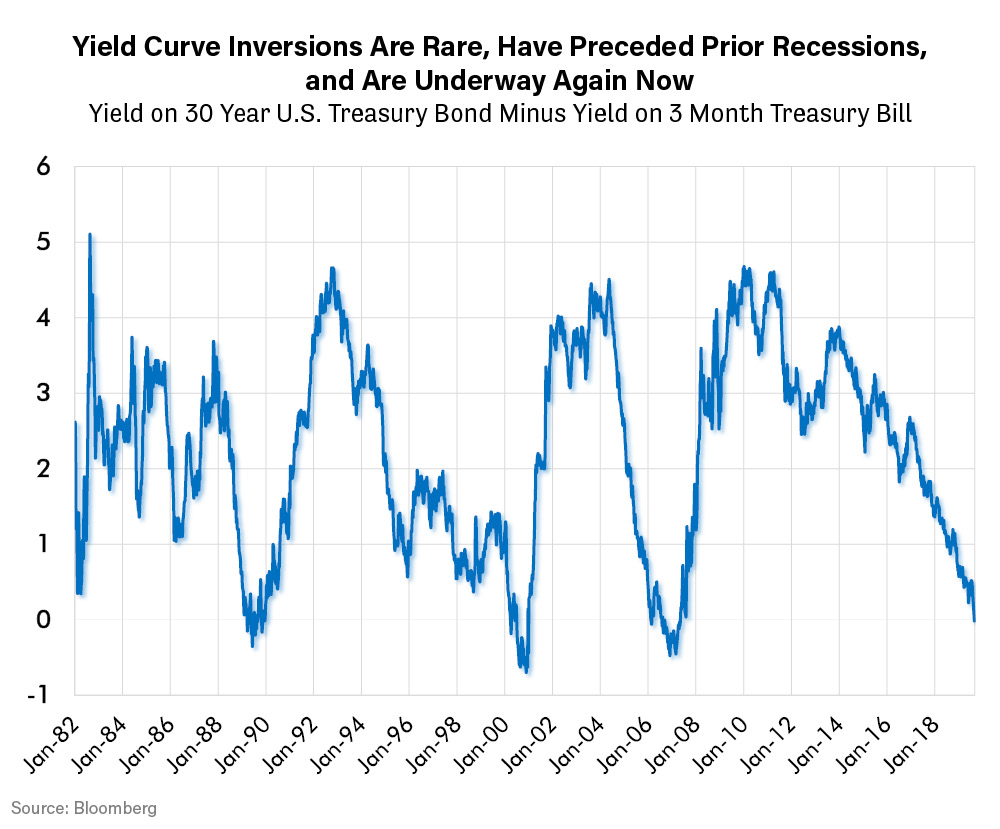 Yield Curve Inversions are Rare Have Preceded Prior Recessions, and Are Underway Again Now