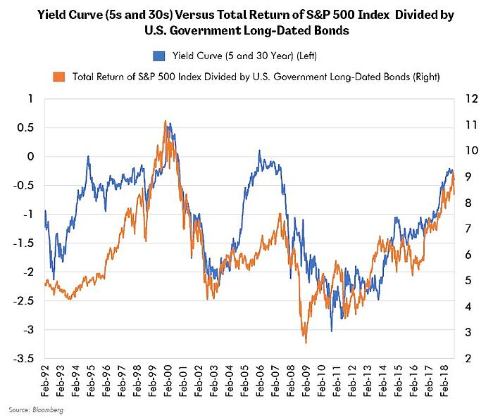 Yield Curve vs. Total Return