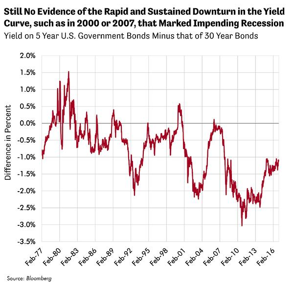 Still No Evidence of the Rapids and Sustained Downturn in the Yield Curve, such as in 2000 or 2007, that Marked Impending Recession