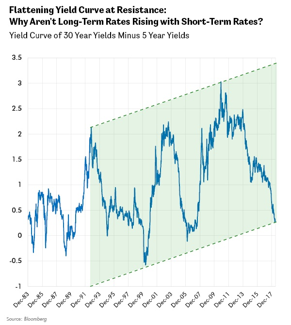 Flattening Yield Curve at Resistance: Why Aren't Long-Term Rates Rising with Short-Term Rates?