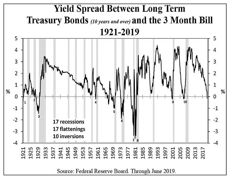 Yield Spread Between Long Term Treasury Bonds and the 3 Month Bill 1921-2019
