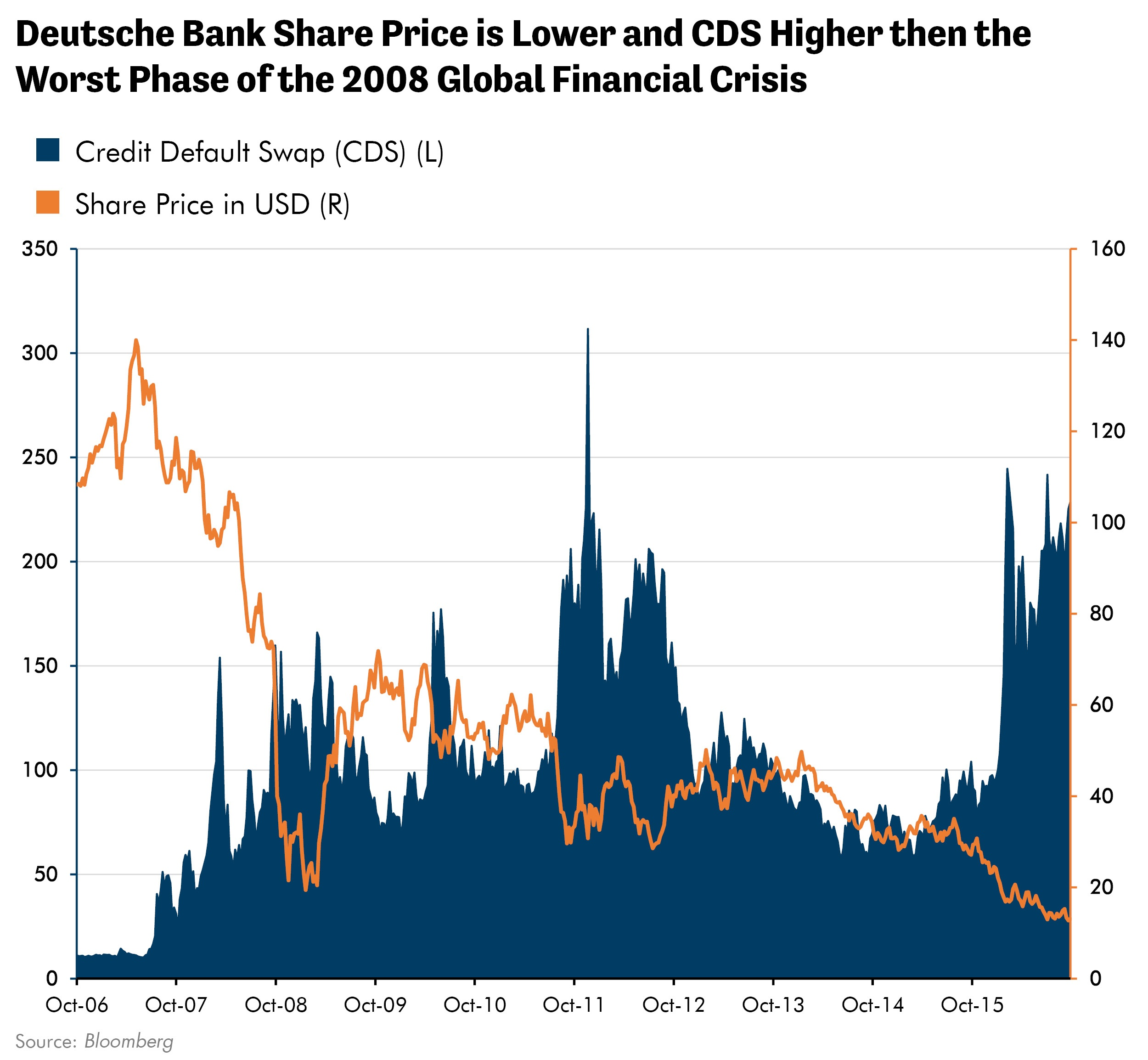 Deutsche Bank Share Price is Lower and CDS Higher then the Worst Phase of the 2008 Global Financial Crisis