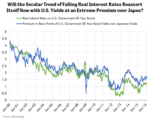 Will the Secular Trend of Falling Real Interest Rates Reassert Itself Now with U.S. Yields at an Extreme Premium over Japan