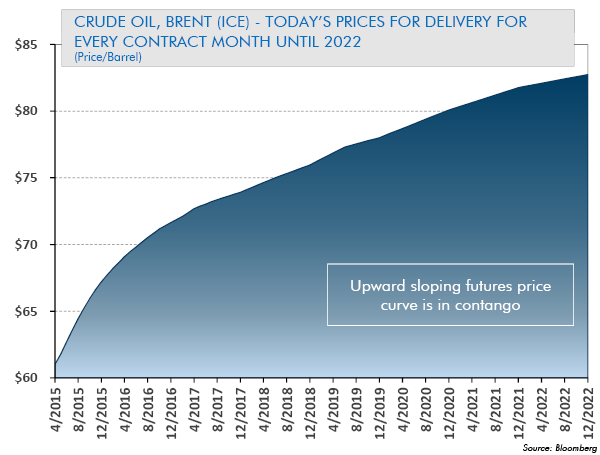Crude Oil, Today's Prices for Delivery for Every Contract Month Until 2022