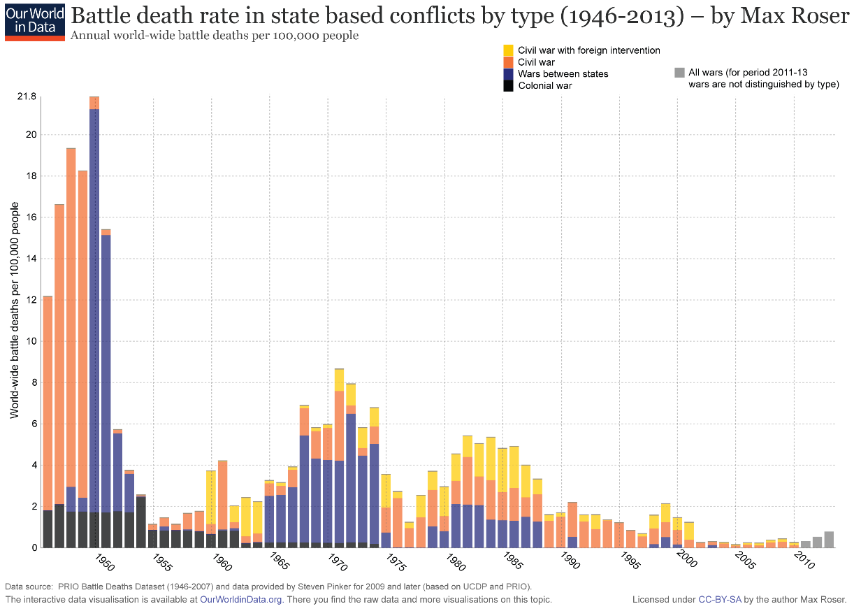 Battle Death Rates in State Based Conflicts by Type
