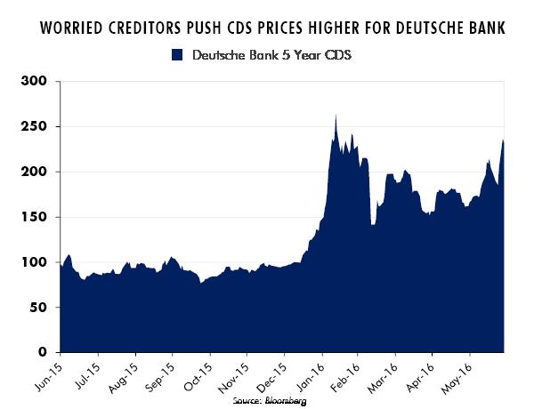 Worried Creditors Push CDS Prices Higher for Deutsche Bank