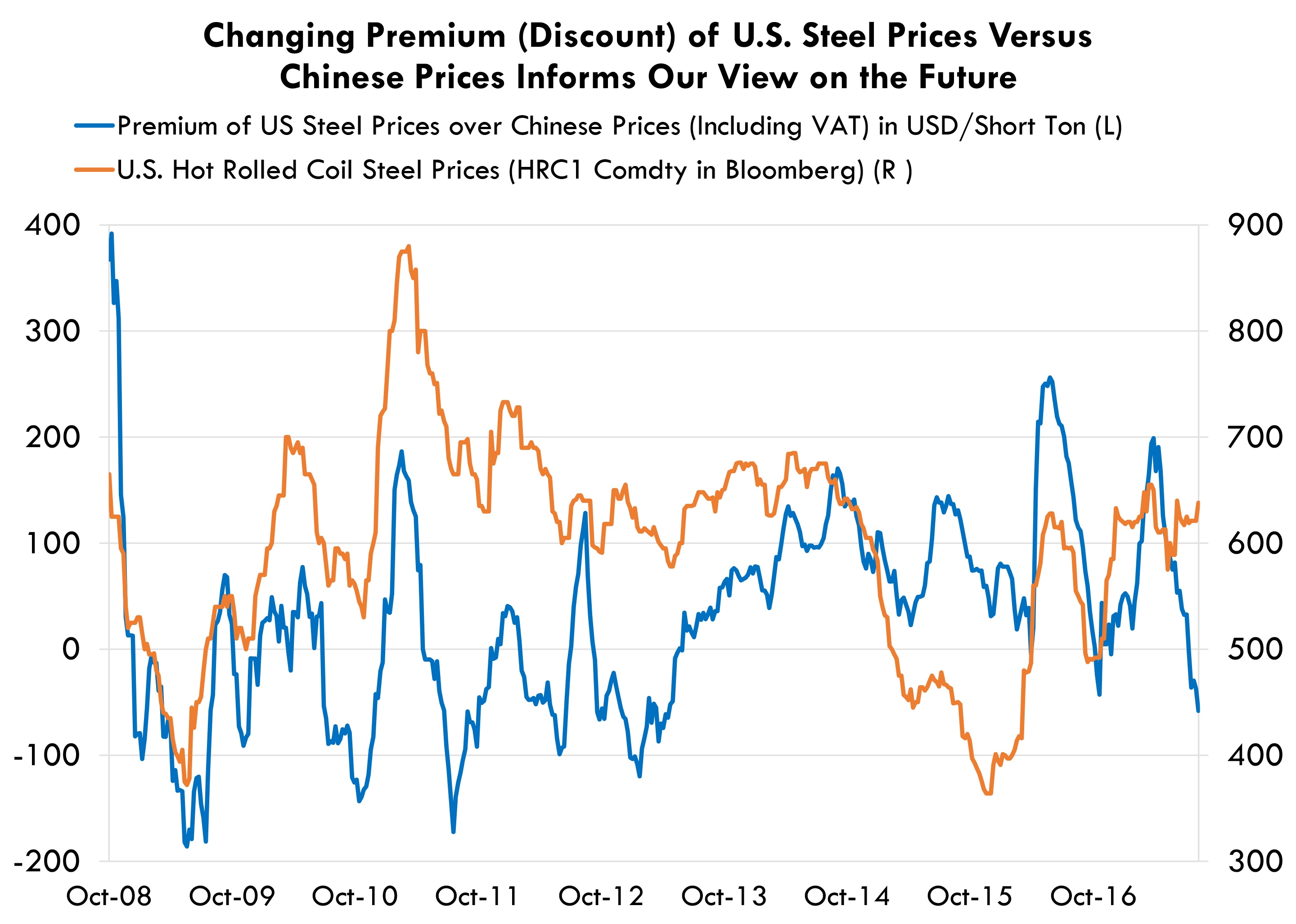 Changing Premium of U.S. Steel Prices Versus Chinese Prices Informs Our View on the Future