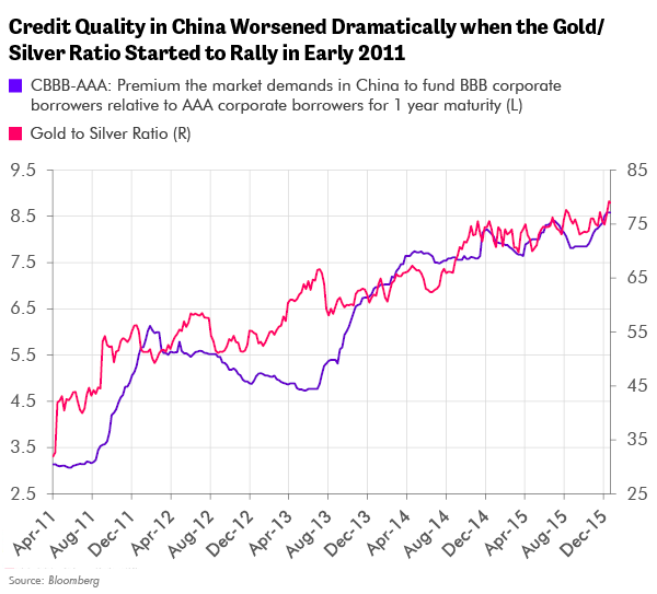Credit Quality in China Worsened Dramatically when the Gold/Silver Ratio Started to Rally in Early 2011