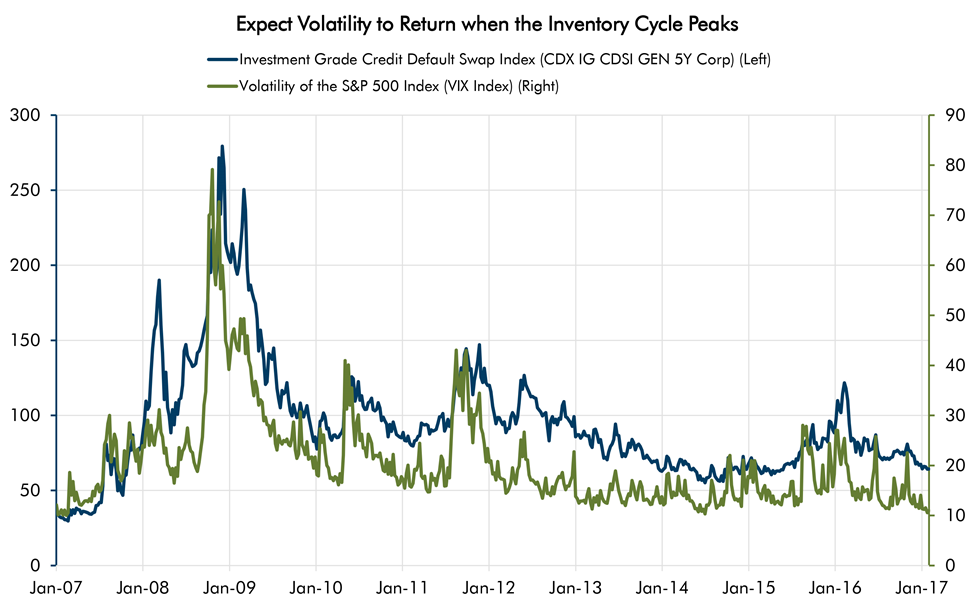 Expect Volatility to Return when the Inventory Cycle Peaks