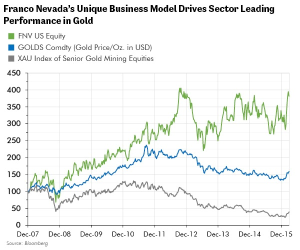 Franco Nevada's Unique Business Model Drives Sector Leading Performance in Gold