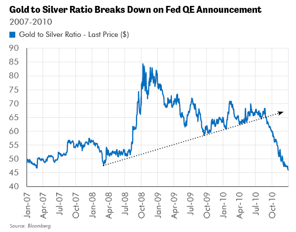 Gold to Silver Ratio Breaks Down on Fed QE Announcement