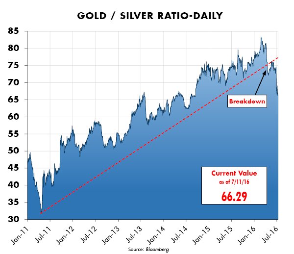 Gold/Silver Ratio - Daily
